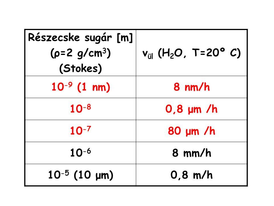 Részecske sugár [m] (ρ=2 g/cm3) (Stokes) vül (H2O, T=20º C) 10-9 (1 nm) 8 nm/h. 10-8. 0,8 μm /h.